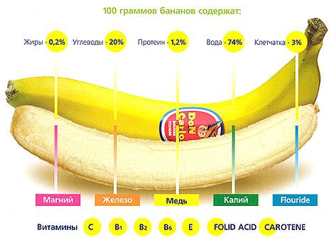 Витаминно-минеральный состав банана
